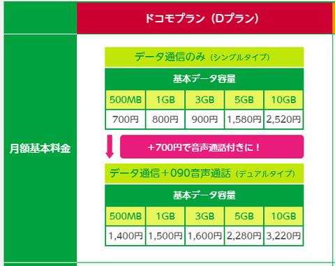 ドコモプラン auプランの料金比較|mineo(マイネオ)